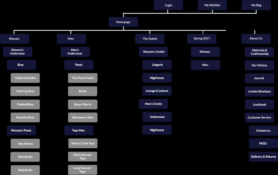 hanro sitemap